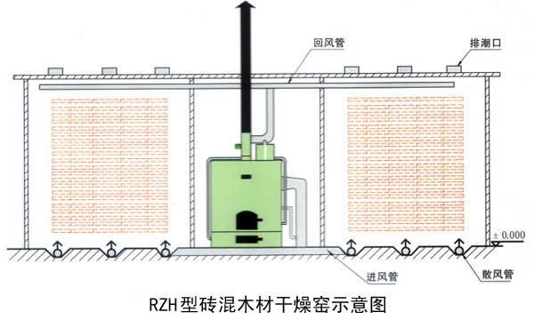 一、RZH型砖混木材烘干设备主要特点: 1.设备上配有蒸汽发生装置(可产生大量的常压蒸汽)、助氧风阀、回风阀、排潮系统等。 2.投资费用低,设计巧妙,使一台风机实现了助燃、鼓风、回风于一体。 3.运行费用低,燃料广泛,如:树皮、刨花、锯末、煤等可燃物,亦可配备燃烧器,使用柴油、天然气等燃料。 4.热风清洁、提温迅速。出材率高,干燥均匀,减少了木材干燥过程中出现的内裂、端裂、表裂、变形、变色等缺陷,同时可将寄生在木材内的所有蛀虫及虫卵全部除死.